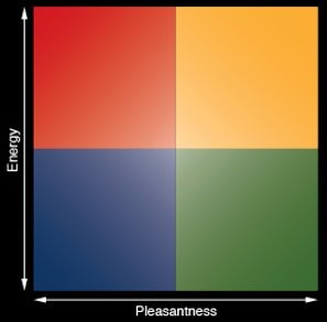 graphic of the mood meter